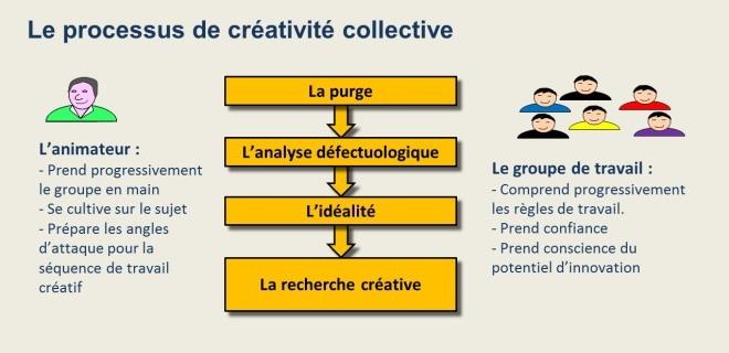 Processus collectif de production d'idées