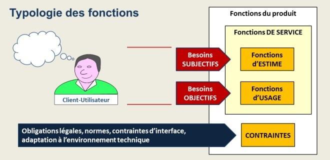 Fonctions d'usage et fonctions d'estime
