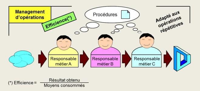 Le management d'opérations