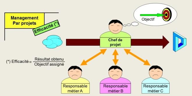 Le management par projet