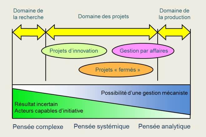 Le domaine des projets