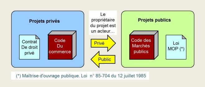 Projets privés, projets publics