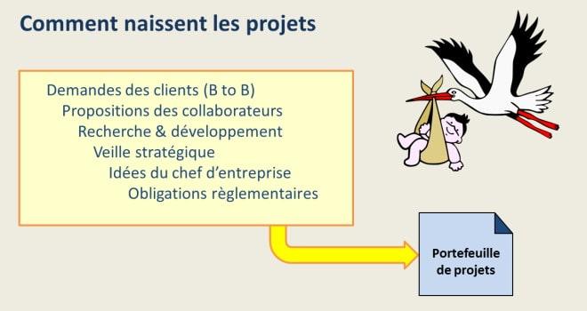 Comment naissent les projets
