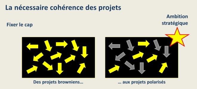 La nécessaire cohérence des projets