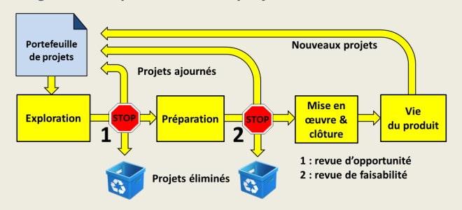 Le portefeuille de projets