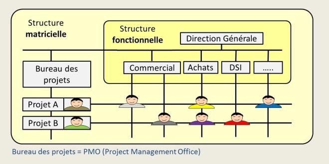 La structure matricielle de gestion de projets