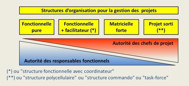 Les structures d'organisation par projets