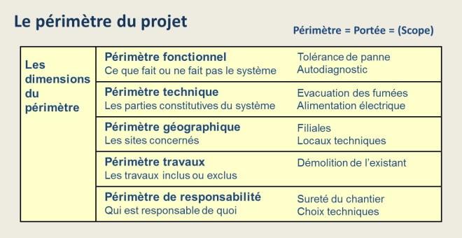 Les dimensions du périmètre du projet