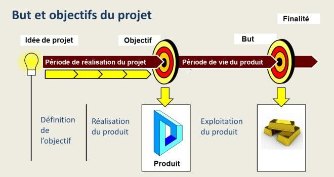 But, objectif et enjeux du projet