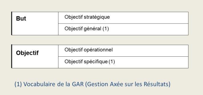 Objectif stratégique et objectif opérationnel