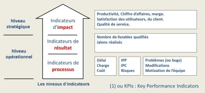 Les indicateurs KPI du projet