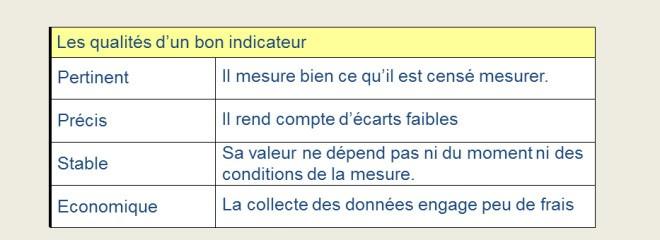 Les qualités d'un indicateurs KPI