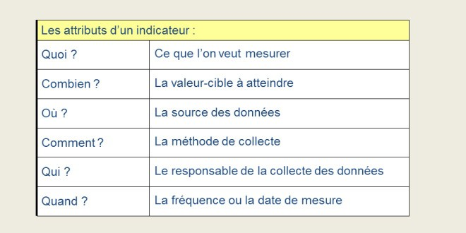 Les attributs d'un indicateurs KPI