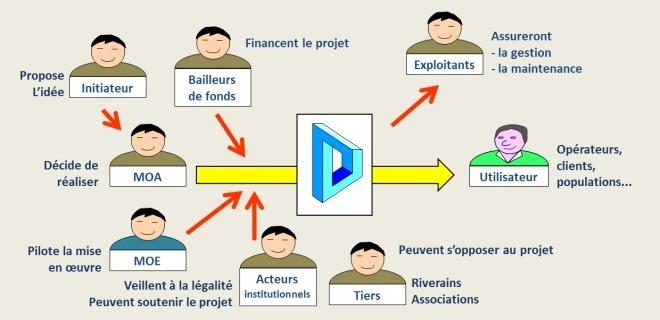 Les parties prenantes du projet