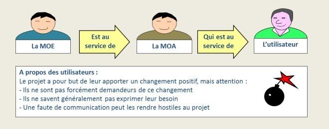 MOA MOE et utilisateurs