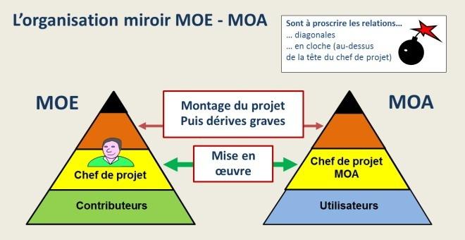 L'organisation miroir MOE MOA