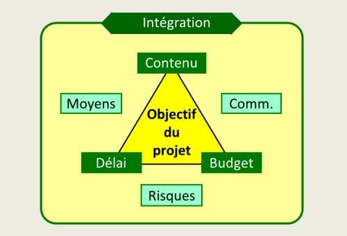 Les domaines de gestion du projet