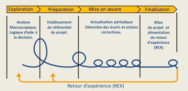 Cycle itératif de gestion de projet