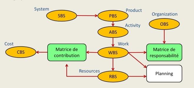 PBS WBS RBS OBS SBS