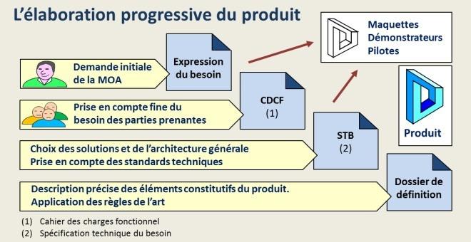 L'élaboration du produit du projet