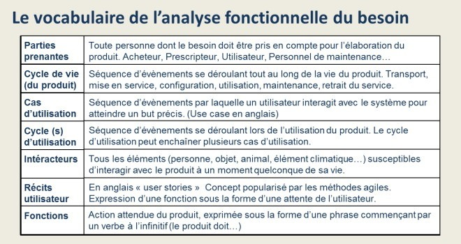 Vocabulaire de l'analyse fonctionnelle