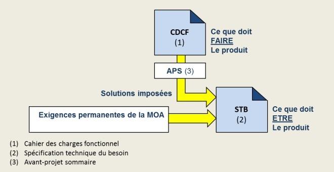 La spécification technique du besoin STB