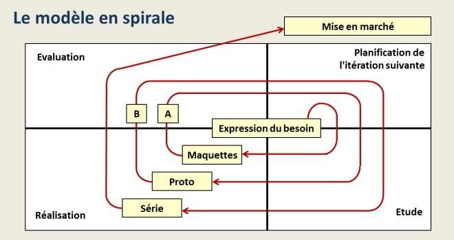 Modèle de développement en spirale