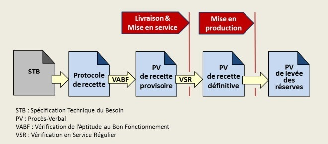 Qualification du produit