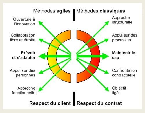 Principes agiles
