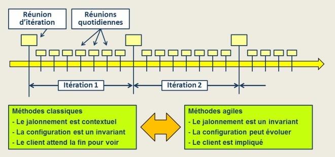 Cycle itératif des méthodes agiles