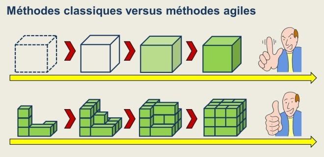 L'architecture agile