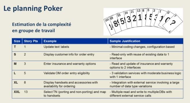 Le planning poker agile