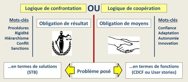 obligation moyens versus résultat