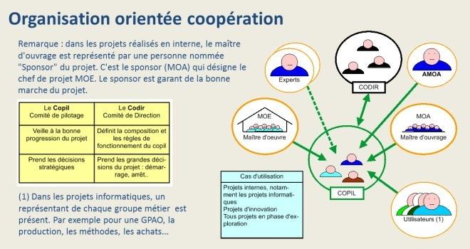 Organisation orientée coopération