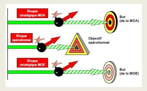 Risque stratégique, risque opérationnel