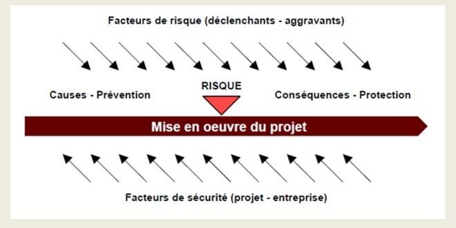Facteurs de risque et facteurs de sécurité