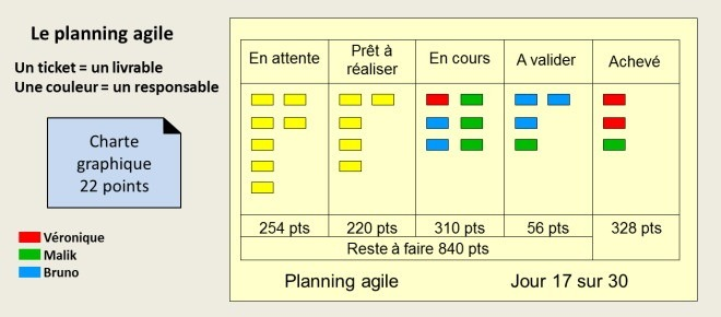 Le planning agile