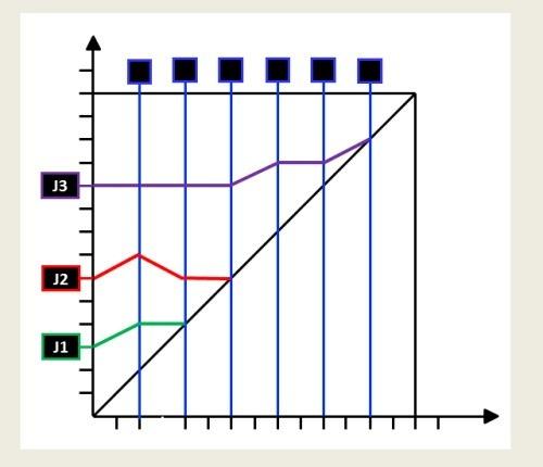 Le diagramme dates-dates