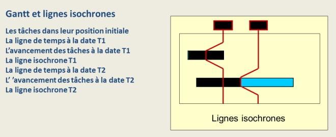 Les lignes isochrones