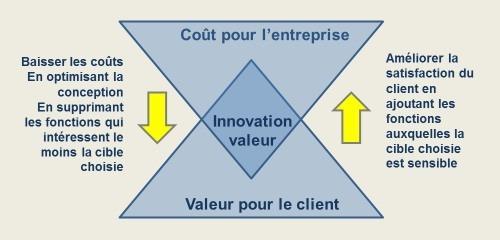 Le concept d'innovation valeur d'Océan Bleu