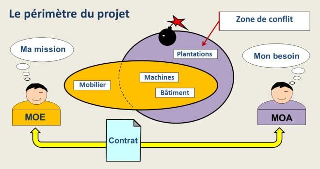 Le périmètre du projet