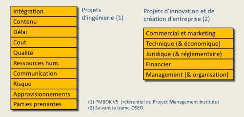 Domaines de gestion en gestion de projet