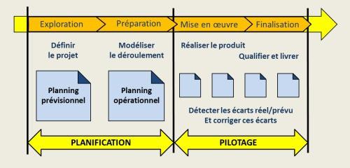 Processus de planification de projet
