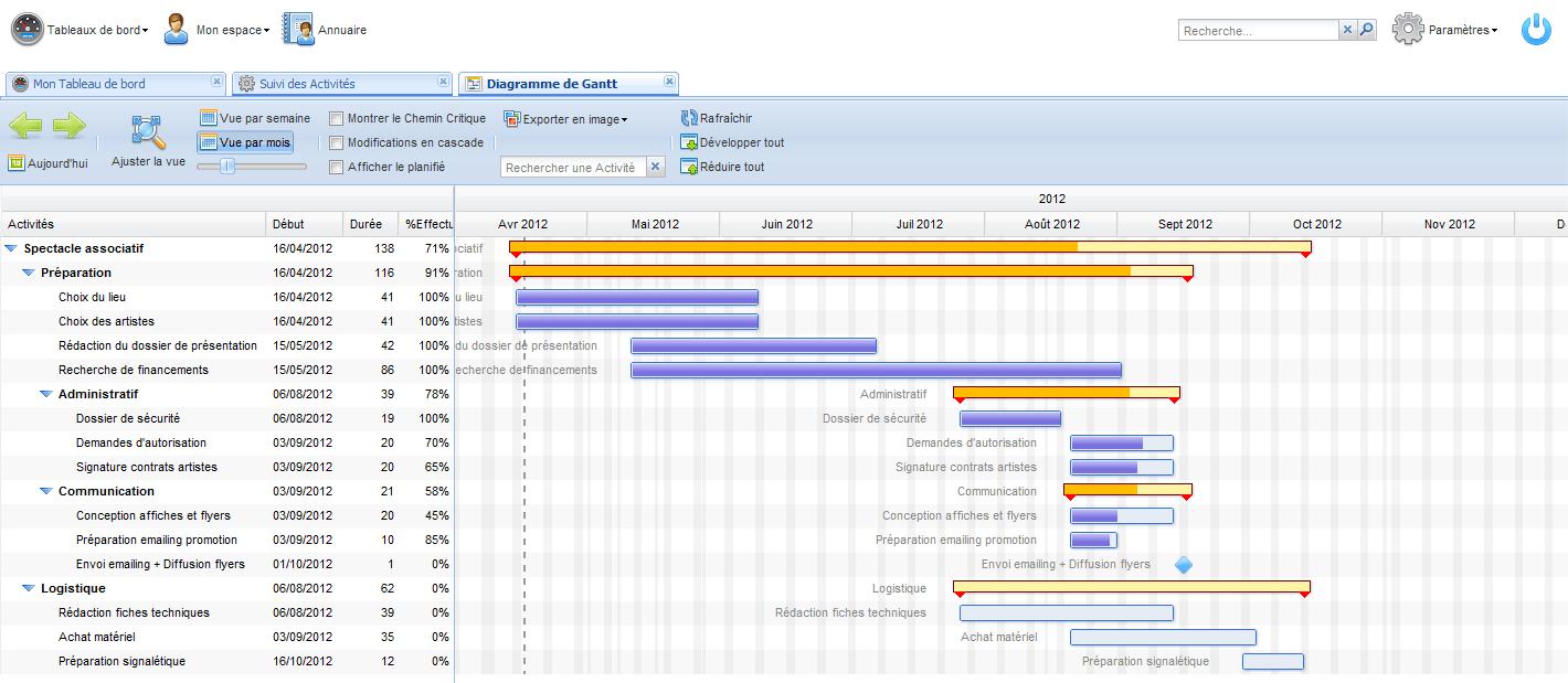 Choisir son logiciel de gestion de projet methodo projet for Logiciel architecture professionnel