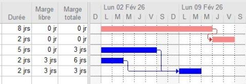 Calcul des marges dans MS Project