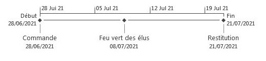 Affichage chronologie de Project