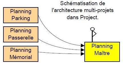 Multi-projets