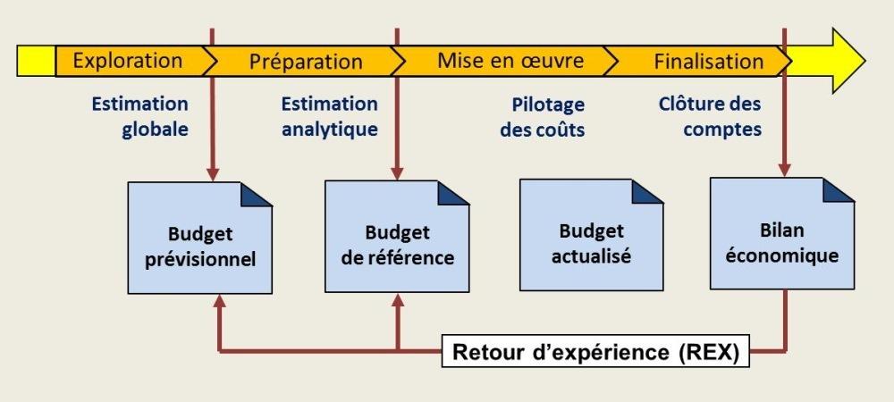 Le processus de coûtenance
