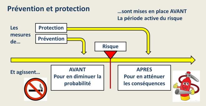 Prévention et protection du risque