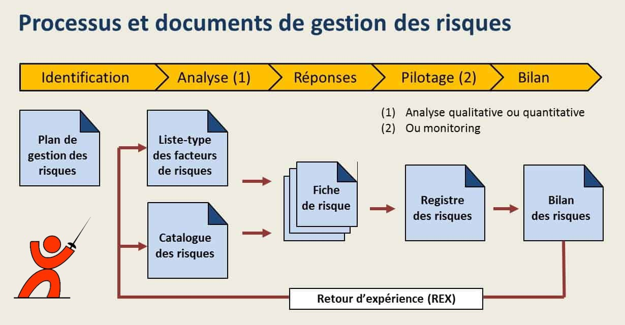 Documents du processus de gestion du risque